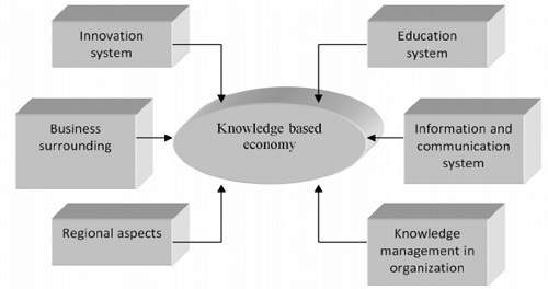 SKILLS AND COMPETENCIES FOR LIS PROFESSIONALS IN  KNOWLEDGE BASED ECONOMY