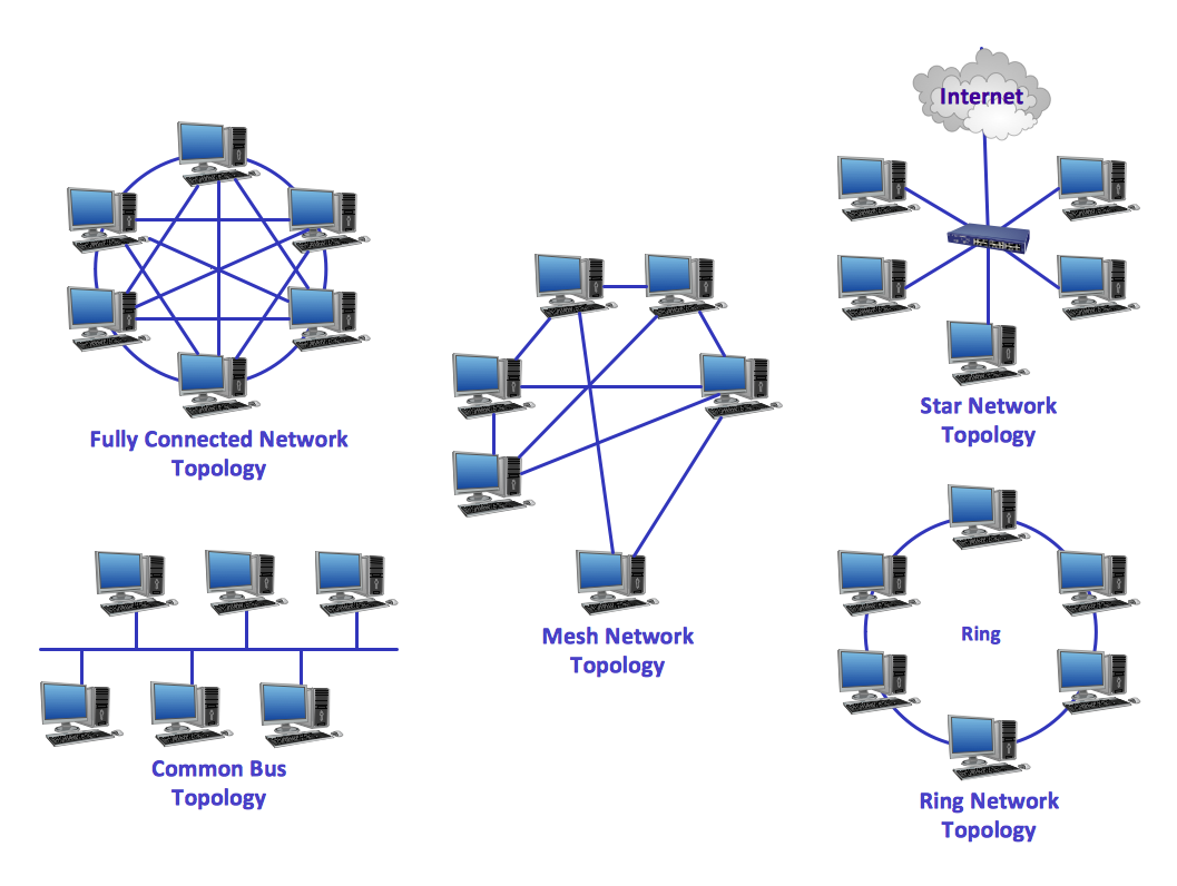 """A STUDY OF NETWORKING AND TOPOLOGY"""
