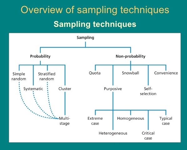OVERVIEW OF SAMPLE AND SAMPLING METHODS
