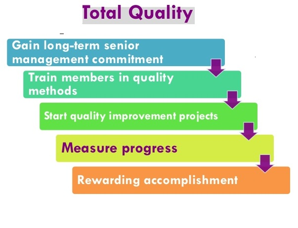 A PERSPECTIVE ON TOTAL QUALITY MANAGEMENT IN TODAY'S  SCENARIO