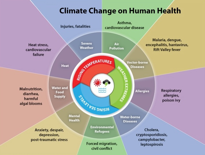 EFFECTS OF CLIMATIC CHANGE ON HUMANITY