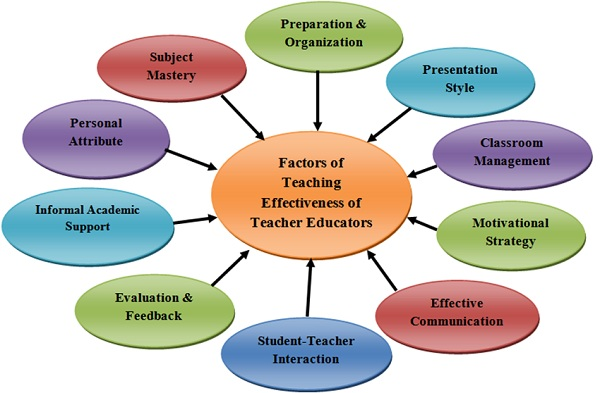 ROLE COMMITMENT &TEACHER EFFECTIVENESS: NEED  OF PRESENT EDUCATION SYSTEM