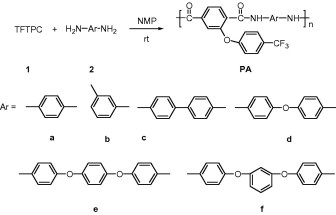 SYNTHESIS AND CHARACTERIZATION OF  SOLUBLE AROMATIC POLYAMIDES FROM  2,5-BIS (3-AMINO-PHENYL 3,4-DIPHENYL)-, 4-DIPHENYLTHIOPHENE  AROMATIC  DIACID CHLORIDE.