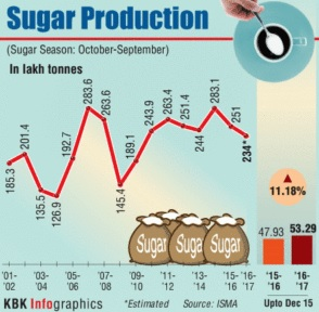 IMPACT OF THE GOVERNMENT POLICY ON THE COST  OF SUGAR PRODUCTION