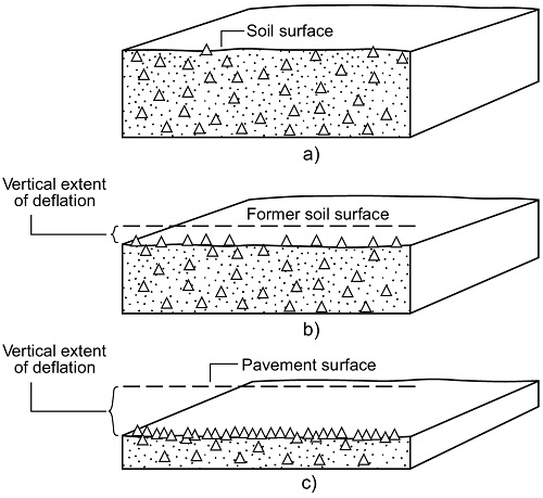 SURFACE PRESSURE THICKNESS RELATIONSHIP OF POWDERED PINNACLE DRAIN AND REFINED WATER ARRANGEMENT