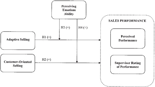 CONCEPTUAL FRAME WORK IN SALES AND SELLING PERFORMANCE