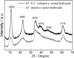 ELECTROCHEMICAL PERFORMANCES BY SYNTHESIS OF  NICKEL HYDROXIDE